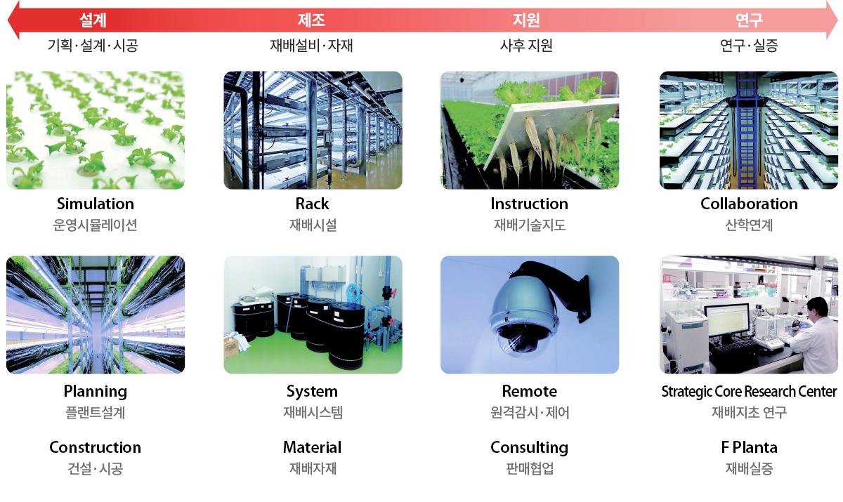식물공장 프로세스
