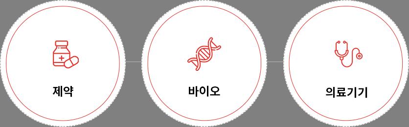 의약품 TNT 적용산업