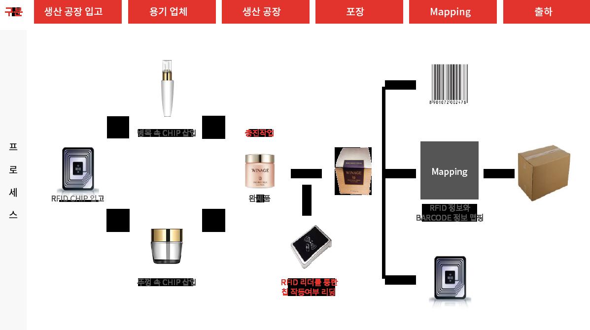 식품/화장품 TNT 프로세스